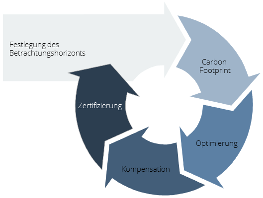 CO2 Bilanzierung Projektverlauf