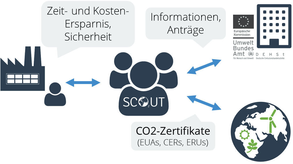 Optimierung CO2-Portfolio